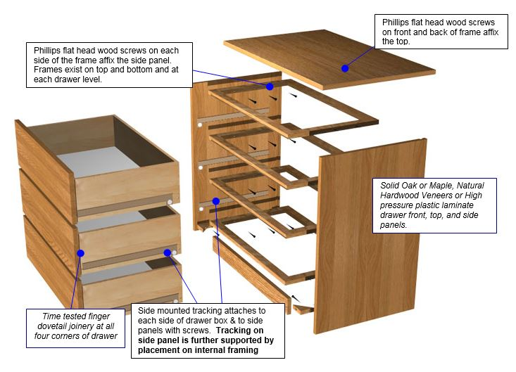 DOVETAILED DRAWER CONSTRUCTION DoveTail